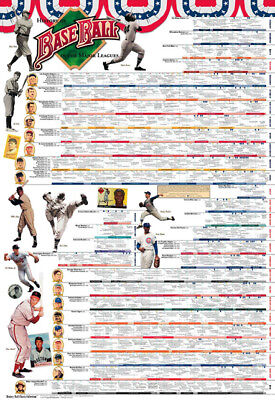 New HISTORY OF MLB BASEBALL 1876-2016 Extra-Large Timeline Wall Chart POSTER