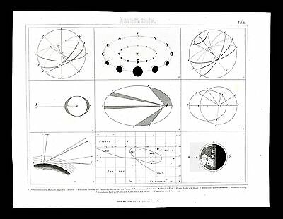 1874 Astronomy Map - Phases of Mercury - Trajectory of Venus - Spherical Planets