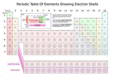 PERIODIC TABLE OF ELEMENTS SHOWING ELECTRON SHELLS poster scientific 24X36-RY1