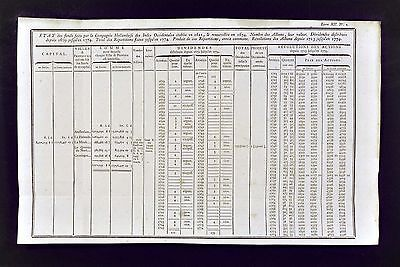 1779 Trade Chart - Dutch West Indies Company  Income Dividends Amsterdam Holland