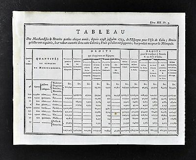 1779 Document - Spanish Exports to Cuba - Taxes Iron Steel Flour Wine Fabric etc