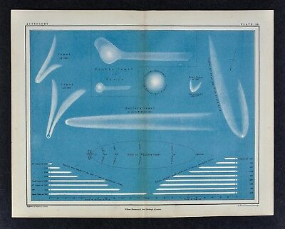 1855 Astronomy Print - Remarkable Comets 1618-1847 - Halley's Comet Orbit Tails