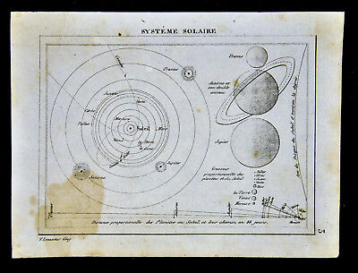 c 1835 Levasseur Map Solar System Planet Orbits Earth Mars Saturn Jupiter Venus