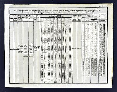 1779 Trade Chart - Dutch East Indies Company  Income Dividends Amsterdam Holland