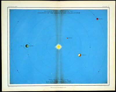 POSITION OF THE EARTH IN THE SOLAR SYSTEM 1856 Alex Johnston ANTIQUE CHART