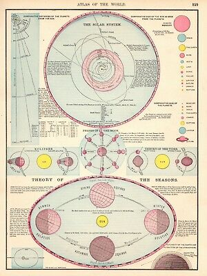 1906 Antique ASTRONOMY Print SEASONS & The SOLAR SYSTEM Gallery Wall Art 5393
