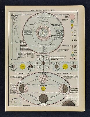 1891 McNally Atlas Print Solar System Equinox Solstice Planet Eclipse Moon Phase