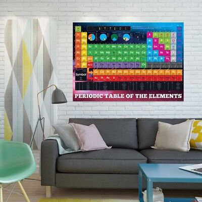 Sumbox Periodic Table Of The Elements Educational Science Poster New Chemistry