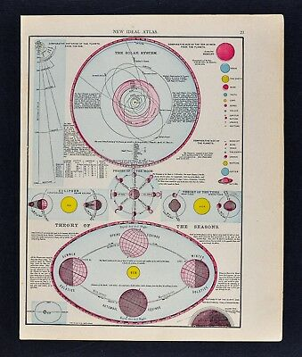 1911 McNally Map - Solar System Planets Moon Phases Solstice Equinox Eclipse Sun