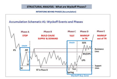 Wyckoff - Rare Collection | Swing Trading, IntraDay Trading, Starter Series, ...