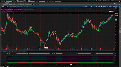 Dynamic trend Indicator with scans for ThinkorSwim,