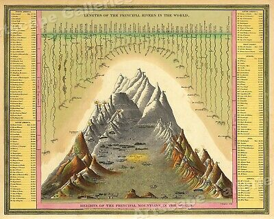 1840s Map - Principle Rivers Lengths and Mountains Heights in the World - 16x20