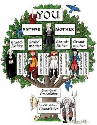 5 hours Professional Family Tree Research