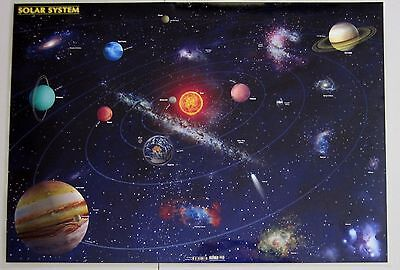 Solar System Laminated Poster Double Sided Astronomy Chart With World Map