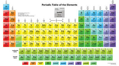 "periodic table of the elements Fabric poster 24"" x13"" Decor 10"