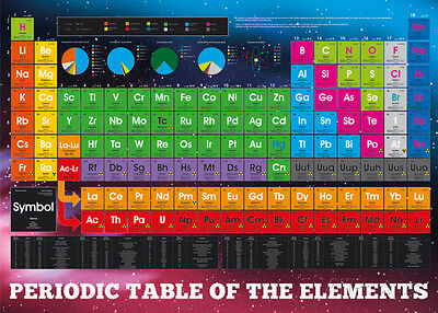 Periodic Table Elements Giant Poster Print, 65x39