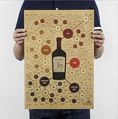 Wine Guide Poster Vintage Wall Chart Home Bar Decor Kraft Paper Retro Poster