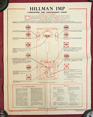 Lubrication Chart: Hillman Imp