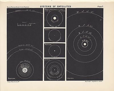 Antique Astronomy Solar System Vintage Print Plate 1925 Ball's Guide to Heavens