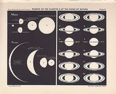 Antique Astronomy Mars Saturn Vintage Print Plate 1925 Ball's Guide to Heavens