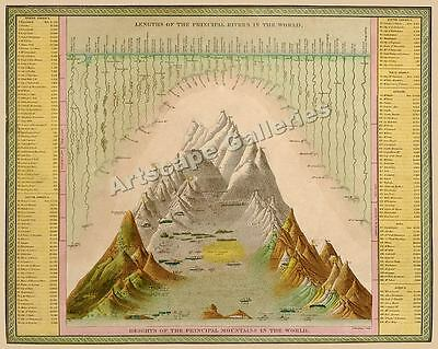 1849 Map - Rivers and Mountains of the World - 20x24