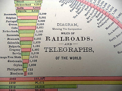 Antique 1891 Color Geo F Cram Chart of Railroads & Telegraphs of the World