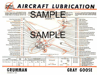 Douglas Model Dc-3 Aircraft Lubrication Chart Cc