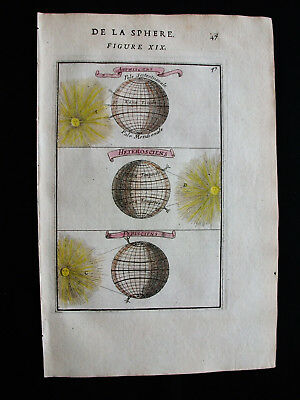 1683 MALLET - Original ASTRONOMIC IMAGE: rare Map of the SOLAR SHADOW, WORLD MAP