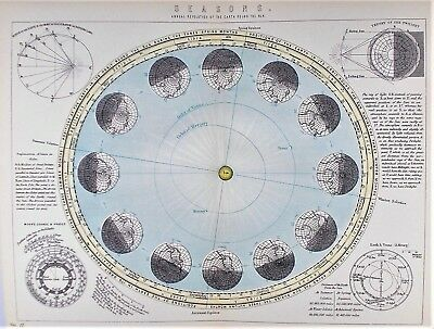 OLD ANTIQUE MAP ASTRONOMY SEASONS ANNUAL REVOLUTIONS SUN EARTH c1880's COLOURED