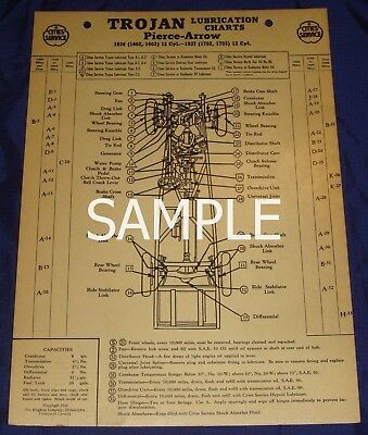 RP1113 Cities Service Trojan Lubrication Chart 1937 Packard Super 8