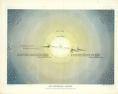 1846 Map POSTER Newtonian System According Holy Scriptures Pictorial #2