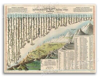 Lengths and Heights Rivers and Mountains of the World 1823 Vintage Map - 18x24