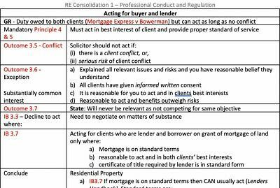 Complete LPC Notes Real Estate 2019 - Distinction