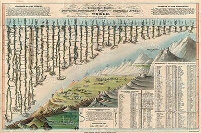 Historic 1823 Darton & Gardner Comparative Chart Map World Mountains and Rivers
