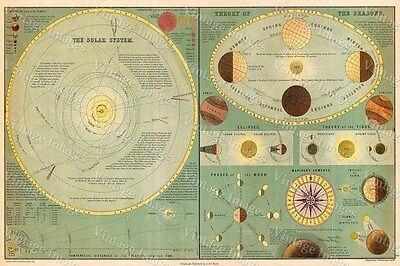 Historic 1873 Adam & Charles Black chart Map of the Solar Theory of the Seasons
