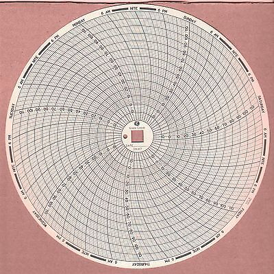 DIN 417 Chart -20 F to +120 F 7 Day Box of 60 Replacement for C417 Dickson chart