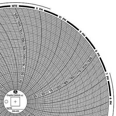 GRAPHIC CONTROLS Chart 432 Circular Paper Chart, 1 day, PK60