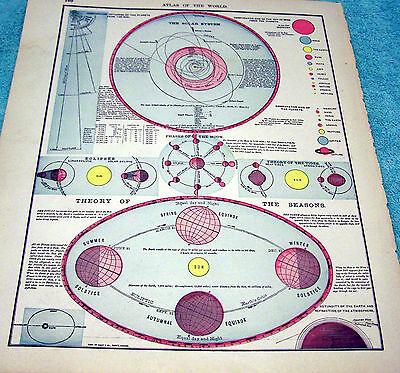 Antique Map Of The Solar System  - Rand Mcnally  Atlas  - Vivid Map