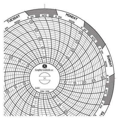 circular paper chart 1 day pk60 graphic controls chart 495 35 06