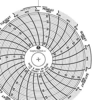 circular paper chart 7 day pk60 graphic controls chart 302 32 65