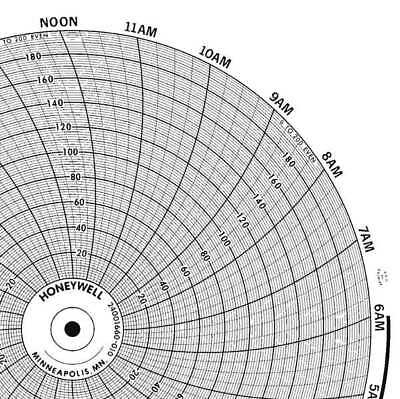 Circular Paper Chart, Graphic Controls, CLH GDTW0394U050