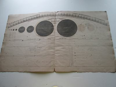 "1856 Burritt's ""a Plan Of The Solar System Exhibiting, Magnitude And Distances"""