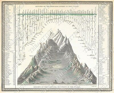 VINTAGE 1850 GIANT Chart of the World's Mountains and Rivers OLD WORLD STYLE