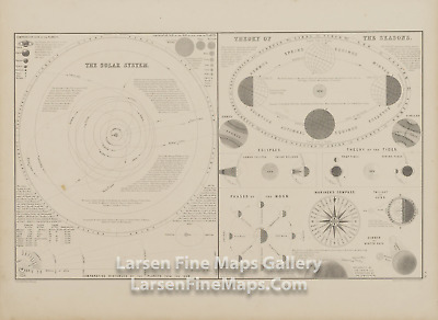 1860 Rare Map, The Solar System; Theory of The Tides