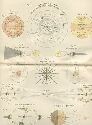 1876 Antique Astronomy Print of Solar System Eclipse &c