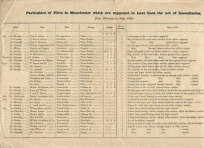 List of Manchester Incendiary Fires, 1854, Printed document