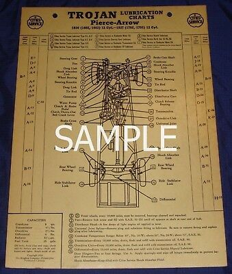 RP1064 Cities Service Trojan Lube Chart 1937 Chrysler Royal C16 Imperial C14