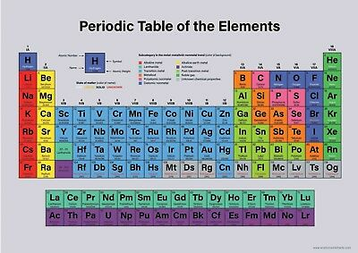 A3 Periodic Table Chart - Childrens A3 Wall Chart Educational Childs Poster