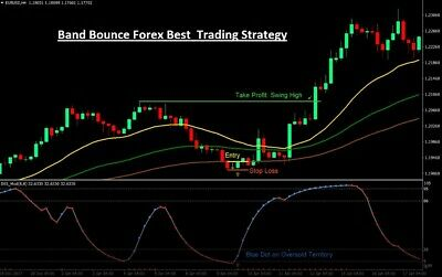 FOREX X SUPER Trend Swing Trading Strategy - Forex Trading