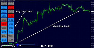 FX Eagle Forex System Indicator No Repaint Arrow MT4 Signal Strategy Profitable